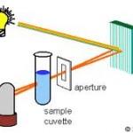 分光光度計原理